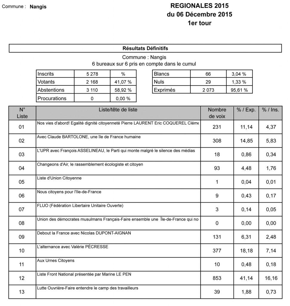 Elections régionales 2015 - 1er tour à Nangis