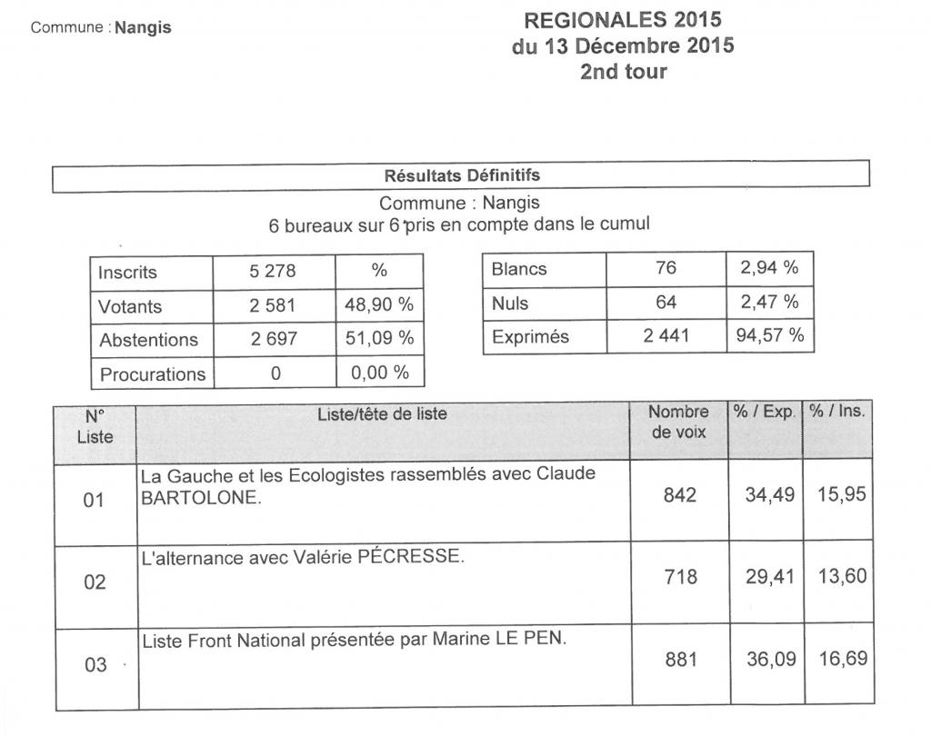 Elections régionales 2015 - 2nd tour à Nangis